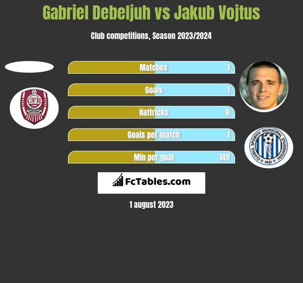 Gabriel Debeljuh vs Jakub Vojtus h2h player stats