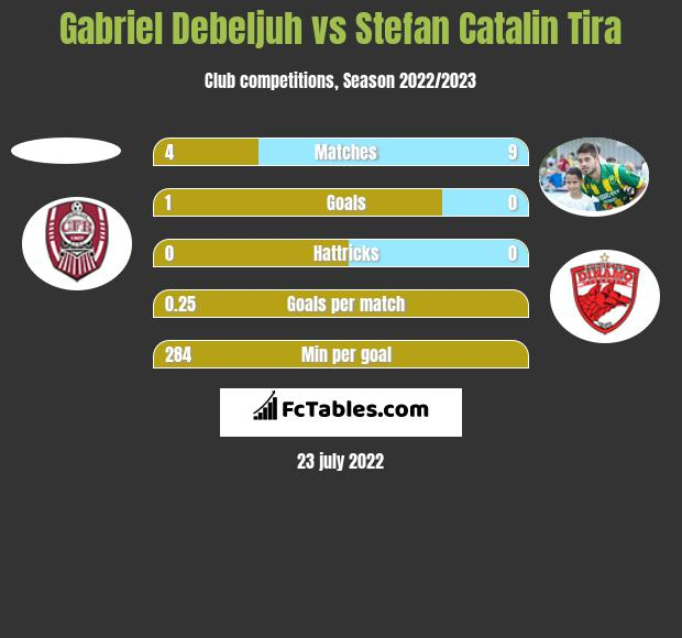 Gabriel Debeljuh vs Stefan Catalin Tira h2h player stats