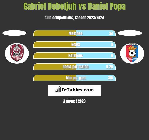 Gabriel Debeljuh vs Daniel Popa h2h player stats