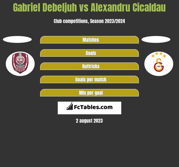 Gabriel Debeljuh vs Alexandru Cicaldau h2h player stats