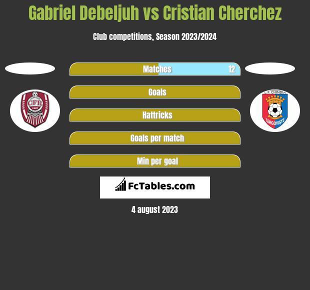 Gabriel Debeljuh vs Cristian Cherchez h2h player stats