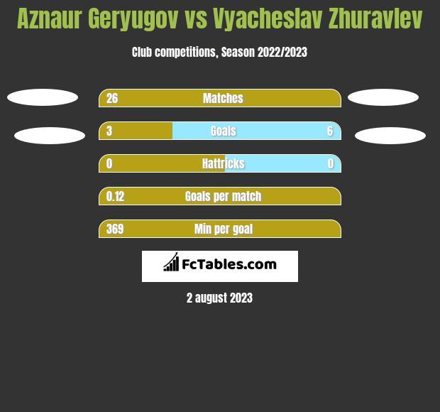 Aznaur Geryugov vs Vyacheslav Zhuravlev h2h player stats