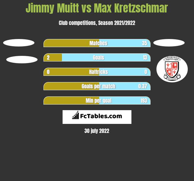 Jimmy Muitt vs Max Kretzschmar h2h player stats