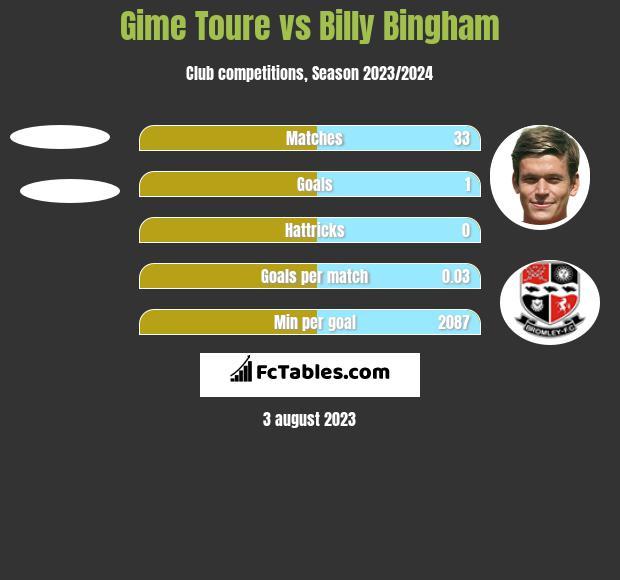 Gime Toure vs Billy Bingham h2h player stats