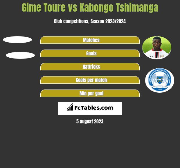 Gime Toure vs Kabongo Tshimanga h2h player stats