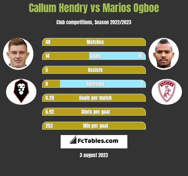 Callum Hendry vs Marios Ogboe h2h player stats