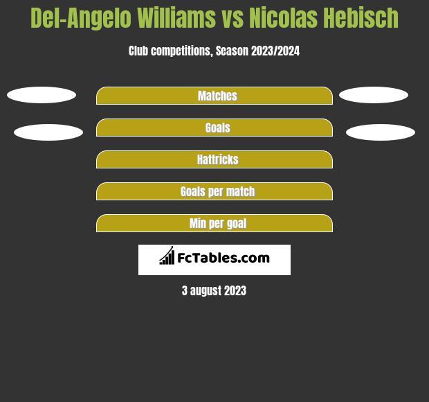 Del-Angelo Williams vs Nicolas Hebisch h2h player stats