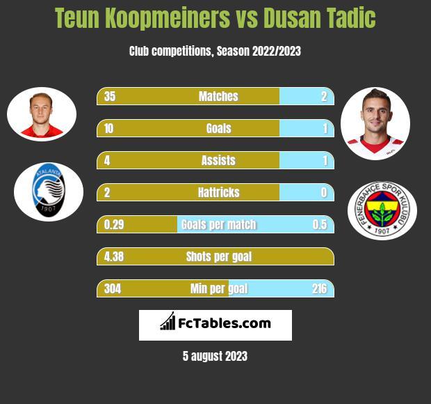 Teun Koopmeiners vs Dusan Tadic h2h player stats