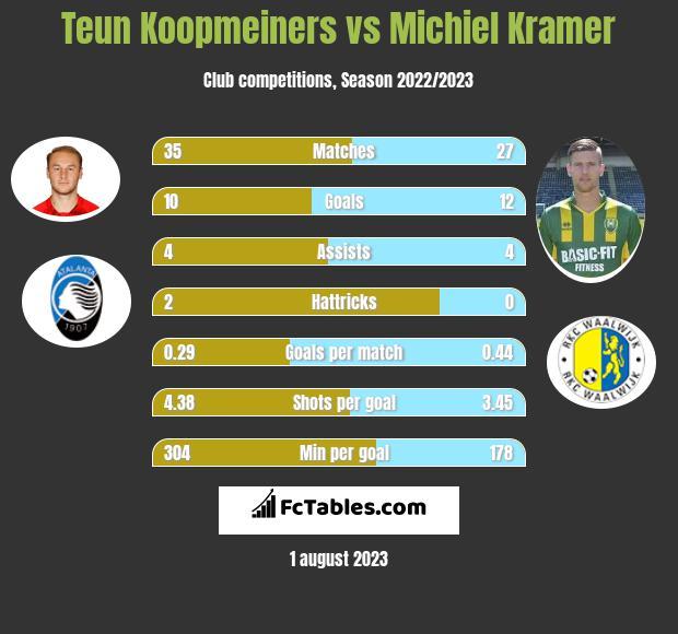Teun Koopmeiners vs Michiel Kramer h2h player stats