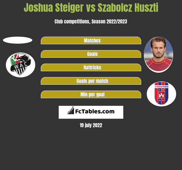 Joshua Steiger vs Szabolcz Huszti h2h player stats