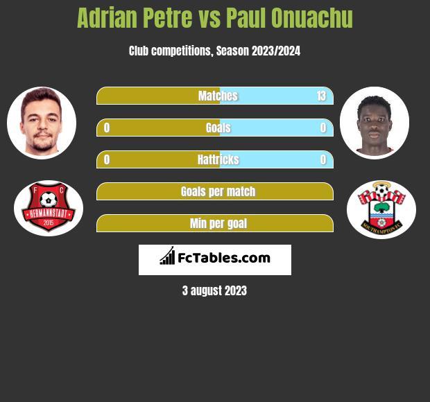 Adrian Petre vs Paul Onuachu h2h player stats