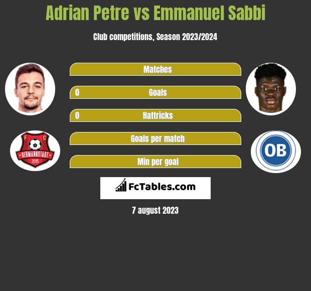 Adrian Petre vs Emmanuel Sabbi h2h player stats