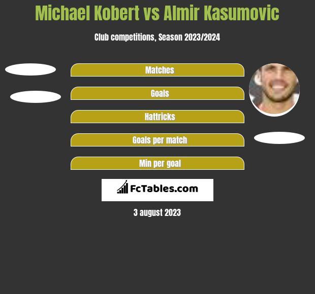 Michael Kobert vs Almir Kasumovic h2h player stats