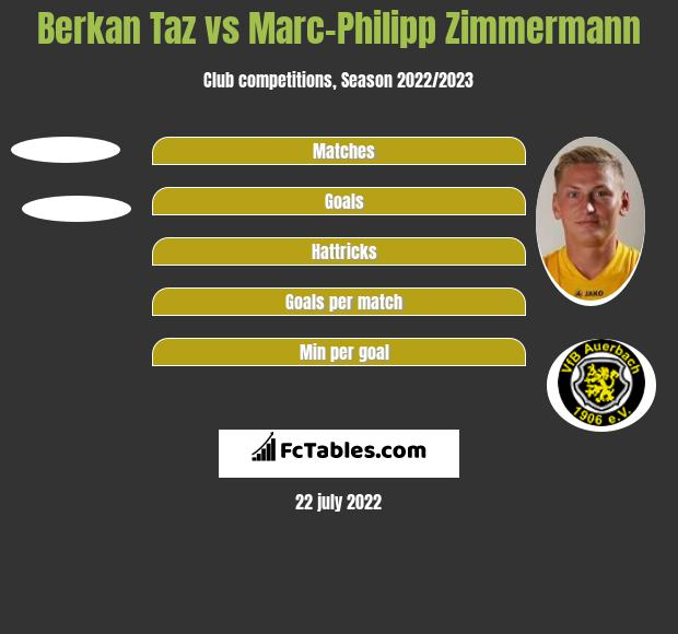 Berkan Taz vs Marc-Philipp Zimmermann h2h player stats