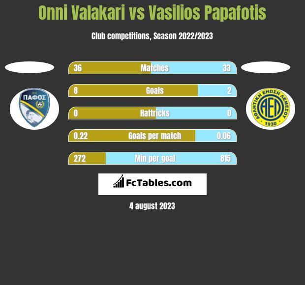 Onni Valakari vs Vasilios Papafotis h2h player stats