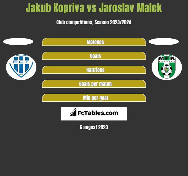 Jakub Kopriva vs Jaroslav Malek h2h player stats