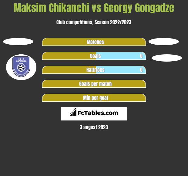 Maksim Chikanchi vs Georgy Gongadze h2h player stats