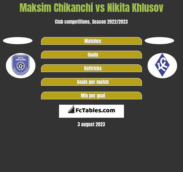 Maksim Chikanchi vs Nikita Khlusov h2h player stats