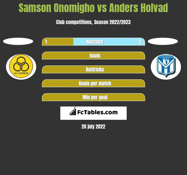 Samson Onomigho vs Anders Holvad h2h player stats