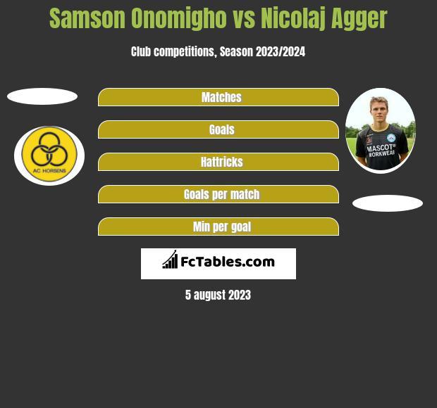 Samson Onomigho vs Nicolaj Agger h2h player stats
