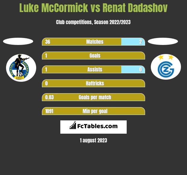 Luke McCormick vs Renat Dadashov h2h player stats
