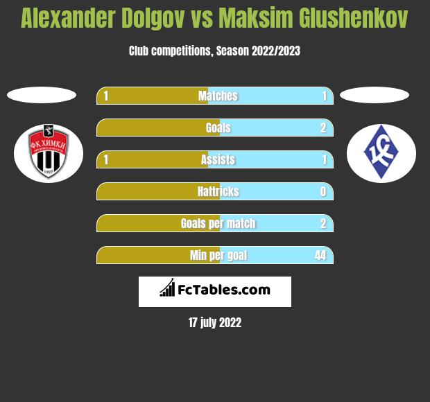 Alexander Dolgov vs Maksim Glushenkov h2h player stats