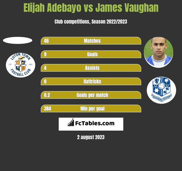 Elijah Adebayo vs James Vaughan h2h player stats