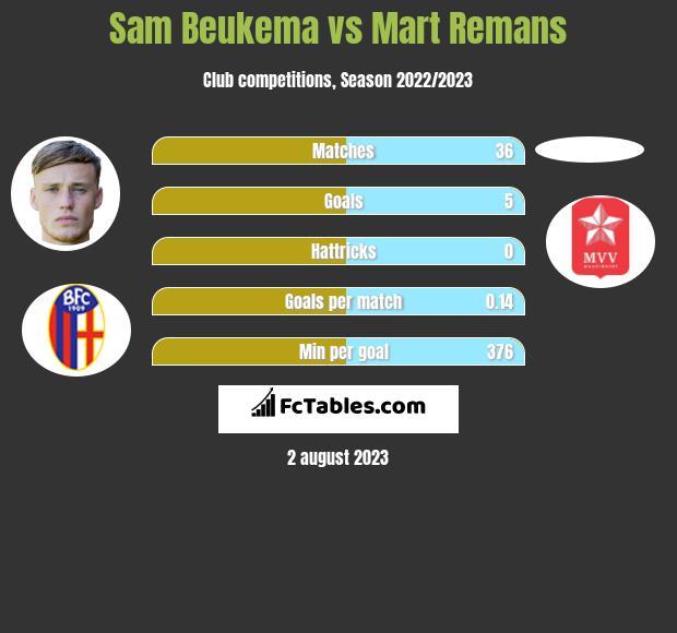 Sam Beukema vs Mart Remans h2h player stats