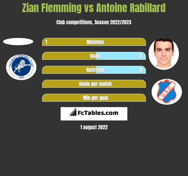 Zian Flemming vs Antoine Rabillard h2h player stats