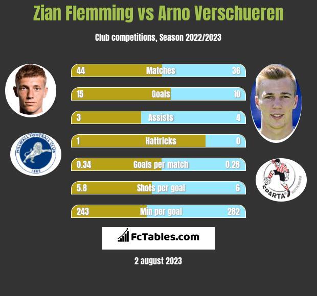 Zian Flemming vs Arno Verschueren h2h player stats