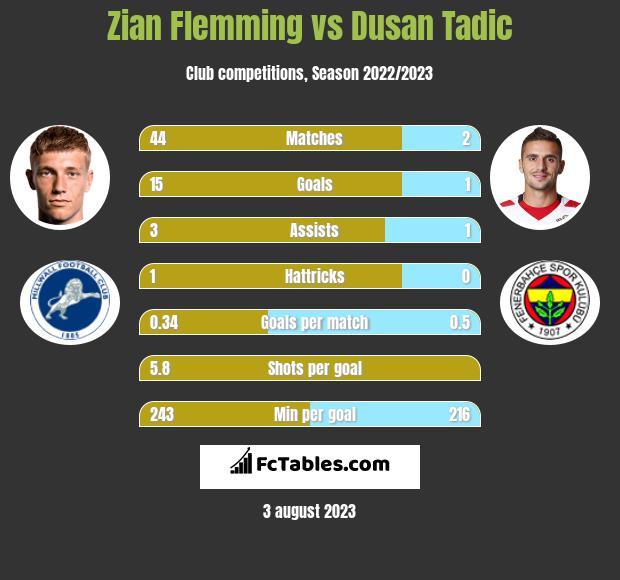 Zian Flemming vs Dusan Tadic h2h player stats