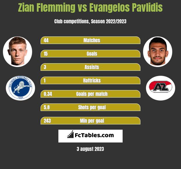 Zian Flemming vs Evangelos Pavlidis h2h player stats