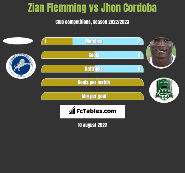 Zian Flemming vs Jhon Cordoba h2h player stats