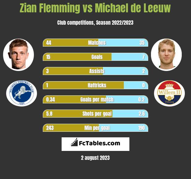Zian Flemming vs Michael de Leeuw h2h player stats