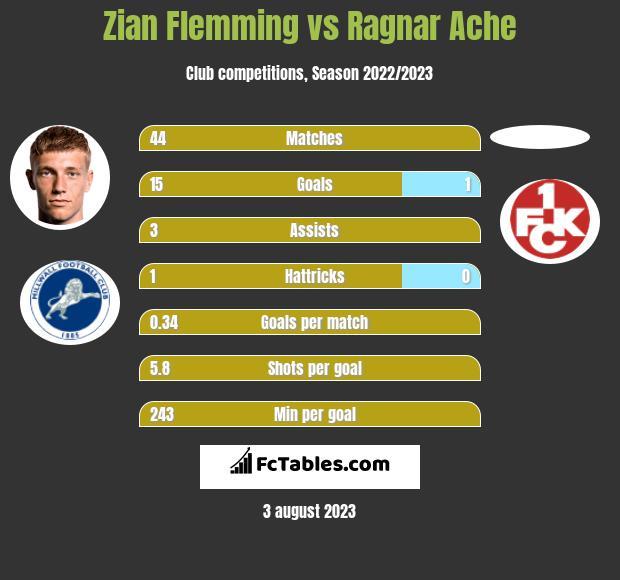 Zian Flemming vs Ragnar Ache h2h player stats