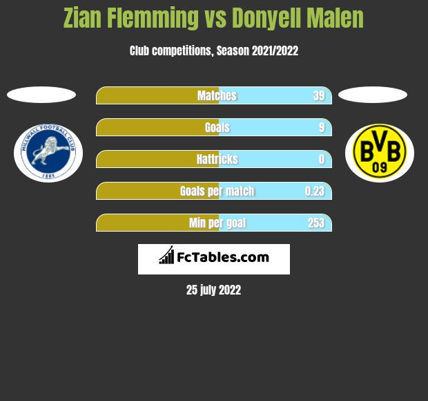 Zian Flemming vs Donyell Malen h2h player stats