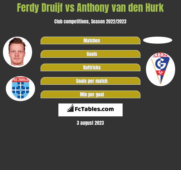 Ferdy Druijf vs Anthony van den Hurk h2h player stats