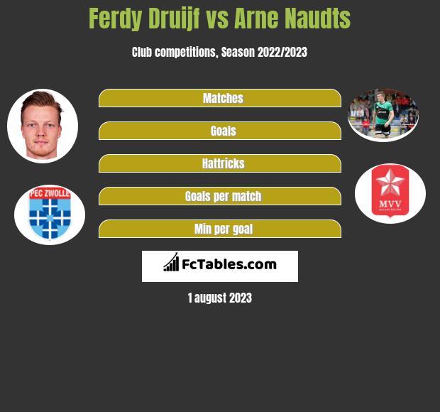 Ferdy Druijf vs Arne Naudts h2h player stats