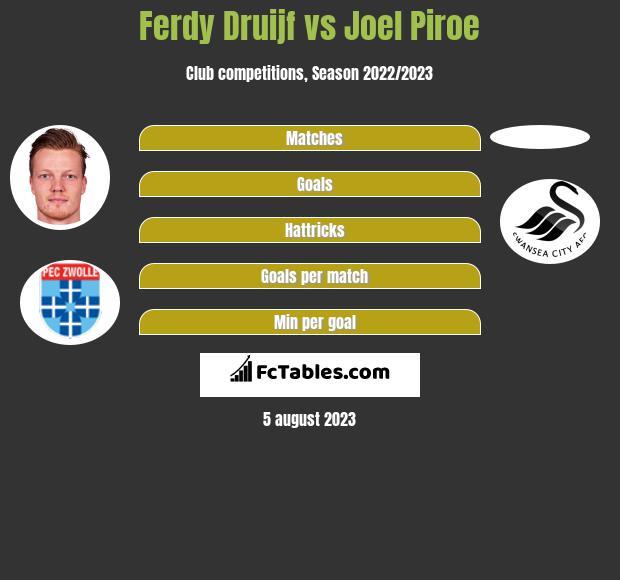 Ferdy Druijf vs Joel Piroe h2h player stats