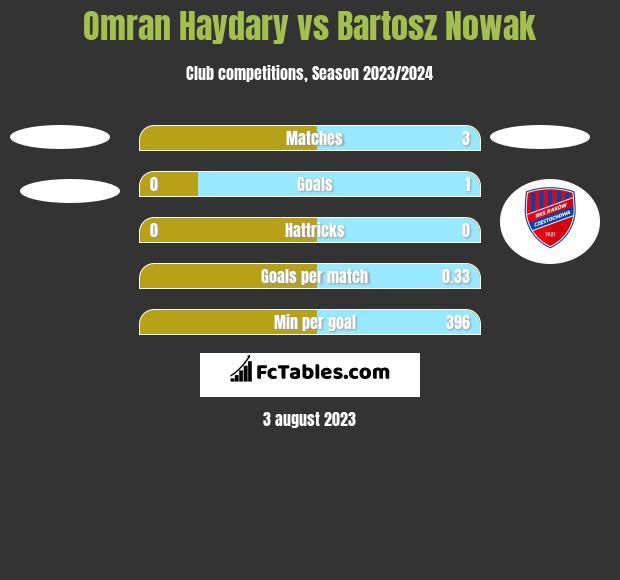 Omran Haydary vs Bartosz Nowak h2h player stats