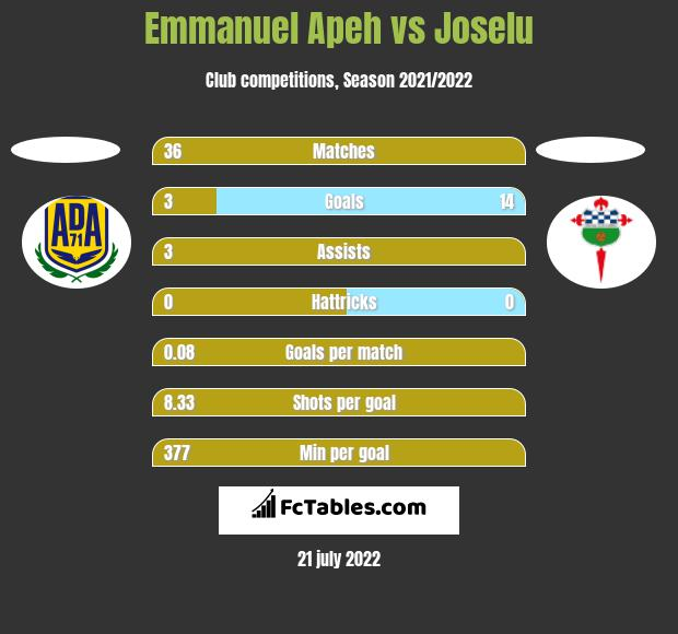 Emmanuel Apeh vs Joselu h2h player stats