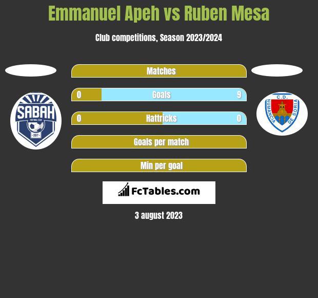 Emmanuel Apeh vs Ruben Mesa h2h player stats