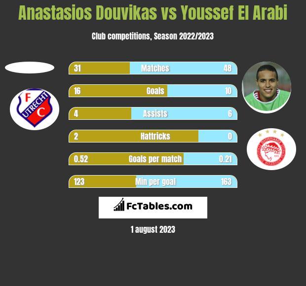Anastasios Douvikas vs Youssef El Arabi h2h player stats
