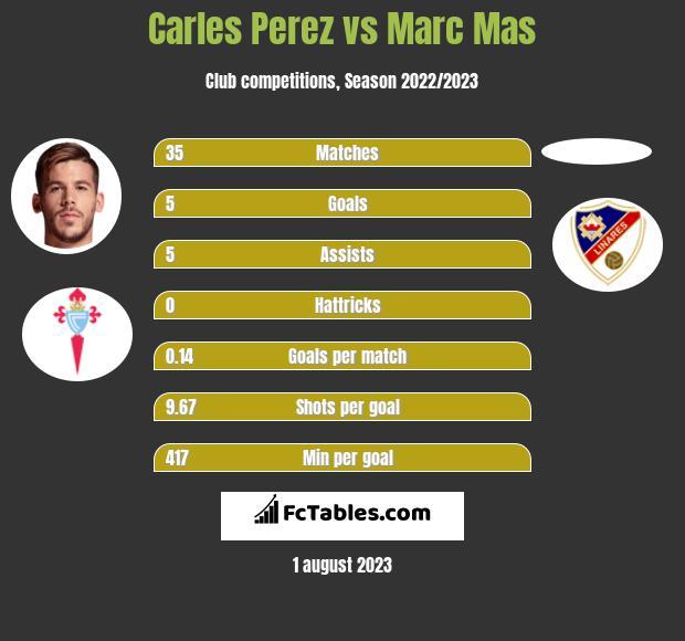 Carles Perez vs Marc Mas h2h player stats