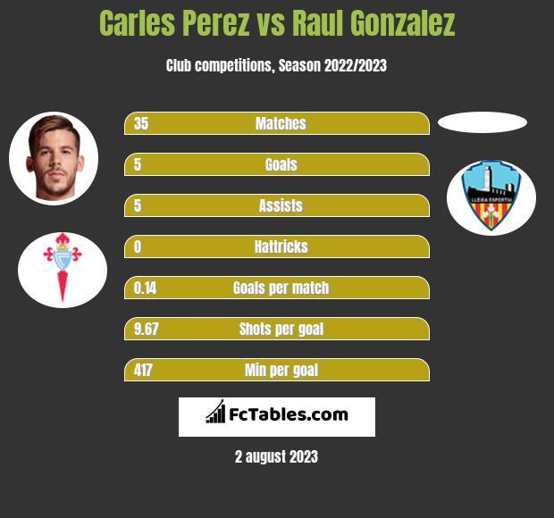 Carles Perez vs Raul Gonzalez h2h player stats