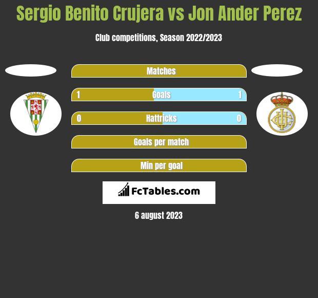 Sergio Benito Crujera vs Jon Ander Perez h2h player stats