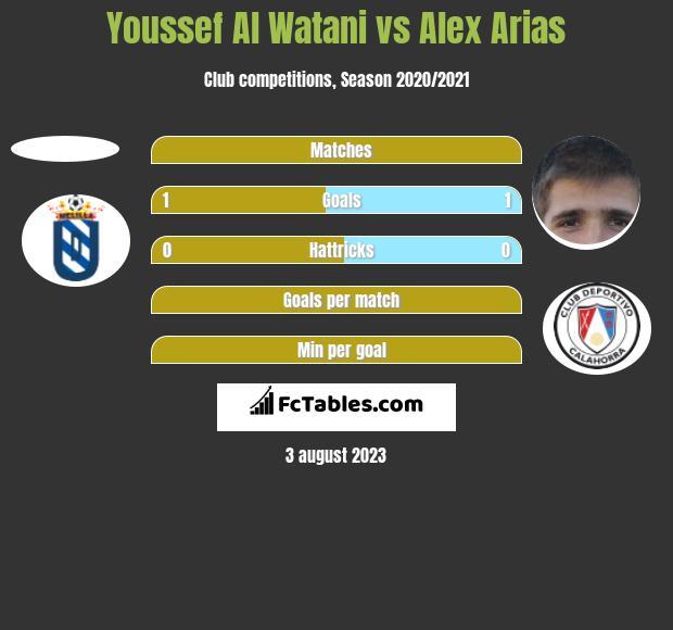 Youssef Al Watani vs Alex Arias h2h player stats