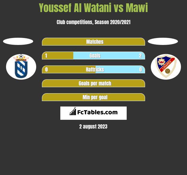 Youssef Al Watani vs Mawi h2h player stats