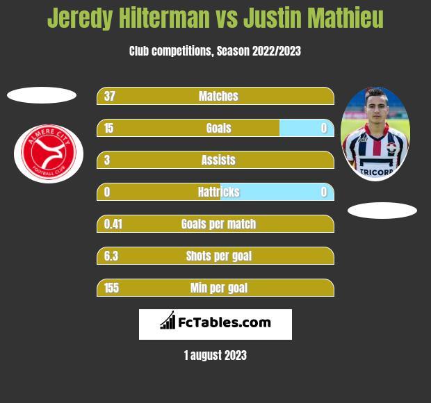 Jeredy Hilterman vs Justin Mathieu h2h player stats