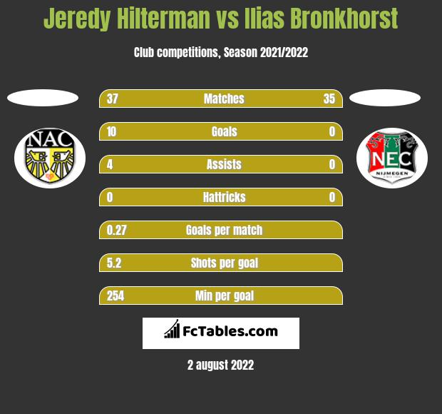 Jeredy Hilterman vs Ilias Bronkhorst h2h player stats